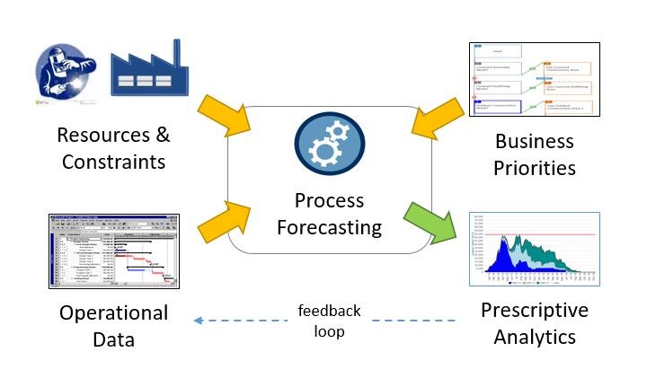 Custom Dev Integration Model Architecture