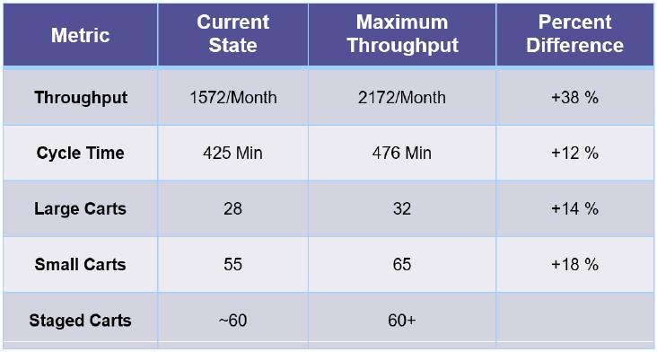 SS-HC-Case-Carts-Improve-Patient-Throughput[1]