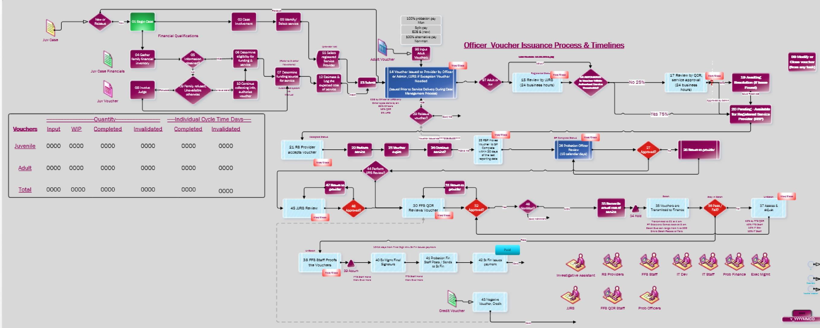 Probation Voucher Process_Image_5