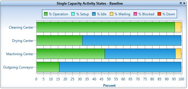 PM first model capacity graph