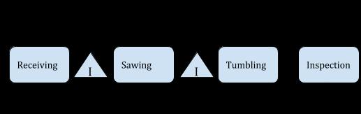 Rose-Hulman_Material Flow